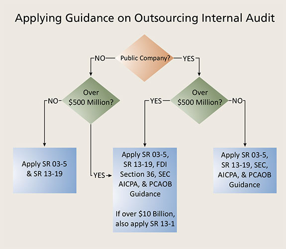 outsourcing of internal audit Outsourcing the service does not outsource the risk organisations that engage in outsourcing services, from the simplest single supplier relationship to complex.