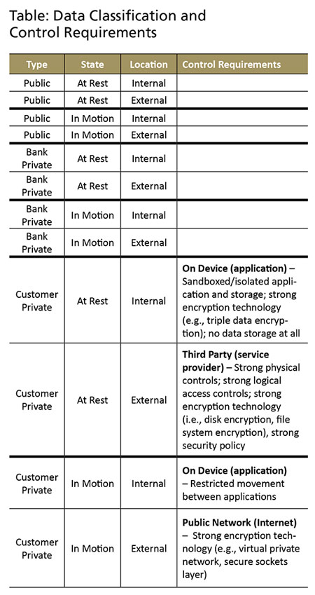 Mobile banking risk identification and mitigation table 1 for example maxwellsz