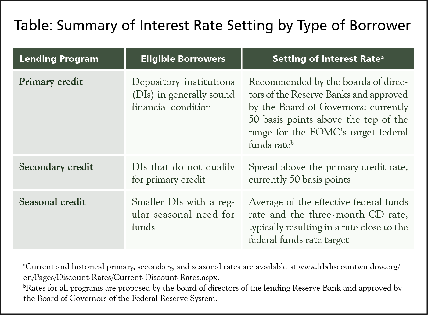 Bank loans: a selection of articles